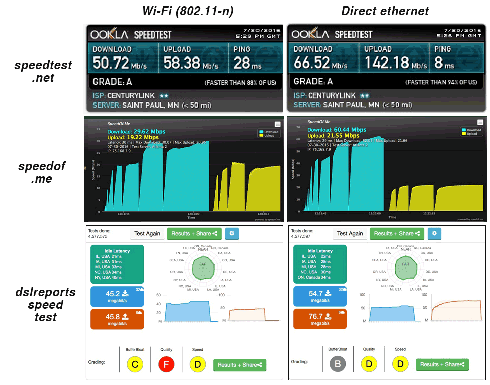 CenturyLink performance by 3 speed tests