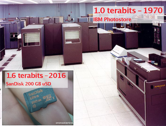 a terabit of storage then and now