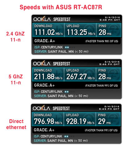 network speed using ASUS router