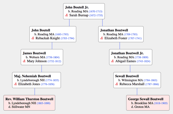 Ancestry chart for George and WIlliam Boutwell
